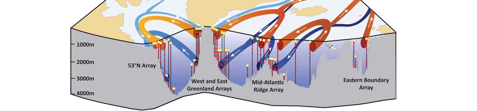 Digramme showing arrangement of oceanographic arrays to measure ocean circulation in the North Atlantic