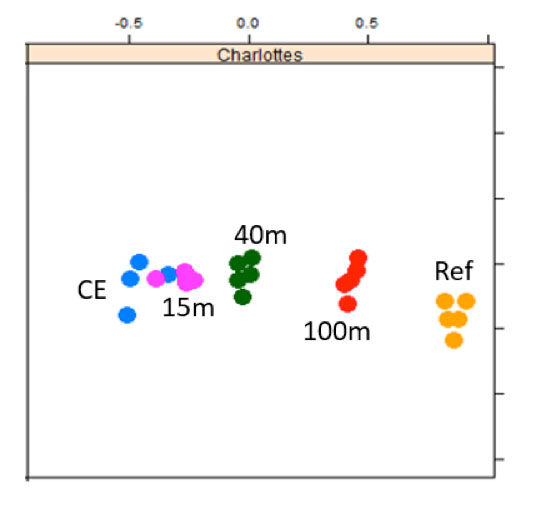 Figure 1: MDS plot confirming that samples taken from the same grab are very similar (same coloured dots are closer together) and that Distances are very clearly discriminated on the basis of their NGS bacterial community.